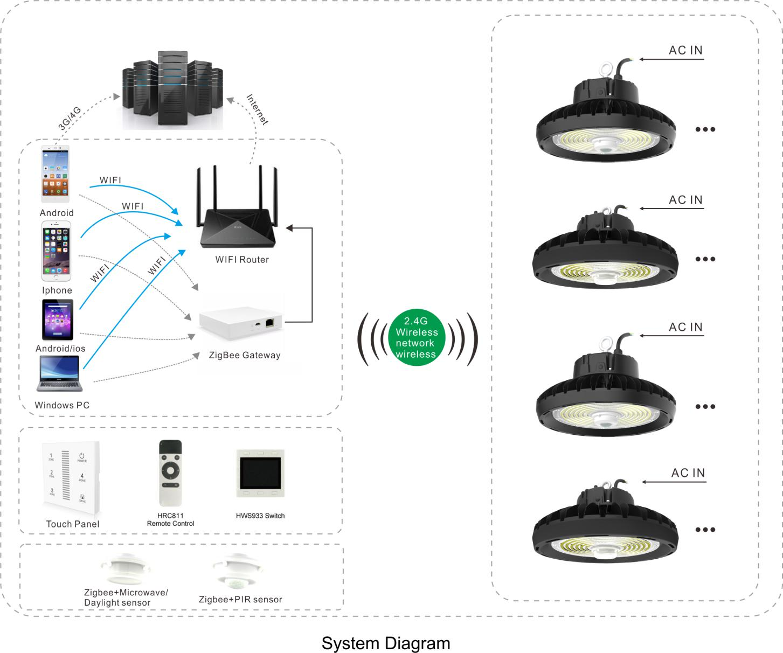 product-SEEKING-HBE LED High Bay Light-img-1